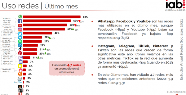 redes-sociales-ultimo-mes-600x306